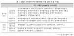 [표1] 2012 조사결과 우수기업(90점 이상 AAA 등급 기업)