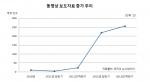 뉴스와이어가 조사한 '동영상 보도자료 증가 추이' 그래프