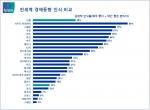 [표1] 전세계 경제동향 인식 비교