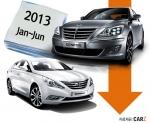 중고차사이트 카즈에 따르면 올 상반기 중고차 시장에서 시세가 가장 많이 떨어진 차는 K7이다.