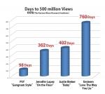 Days to 500 Million Views
