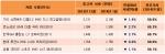 SUV 중고차 1월 도매 가격은 겨울철 인기 차종답게 보합세를 보였다.