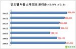 올 1~2월 서울 소재 점포 권리금이 동일기간 기준으로 2008년 이후 최고치를 기록 중인 것으로 나타났다.