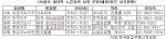 서울의 마지막 노른자위 상권 분양(예정)중인 상가가 많다.