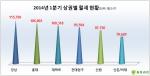서울 시내 주요 상권 중 월세가 가장 높은 곳은 강남, 권리금이 가장 비싼 곳은 홍대인 것으로 조사됐다.