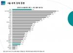세계 경제동향 인식조사 결과 한국은 25개국 중 22위로 일본보다 하위권 순위로 나타났다.