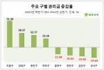 점포라인이 올 상반기 들어 자사DB에 매물로 등록된 서울 소재 점포 4206개를 구별로 나눠 조사한 결과, 강서구 소재 점포들의 평균 권리금은 지난해 하반기 1억2468만원에서 올