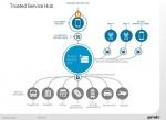 젬알토가 턴키방식의 통합 금융결제 네트워크 서비스인 앨리니스 트러스티드 서비스 허브를 출시한다.