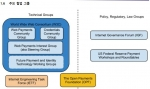 W3C 주요협업 그룹 조직도