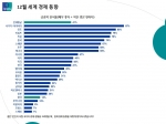 입소스가 전 세계 25개국 1만 8,000명을 대상으로 세계 경제동향 인식조사를 실시했다.