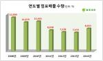 점포라인()이 자사DB에 매물로 등록된 수도권 소재 점포를 연간기준으로 조사한 결과, 올해 등록된 점포매물 수는 8663개로 전년 대비 21.3%(1524개) 늘어난 것으로 집계됐