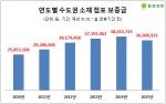 점포라인이 2008년부터 2015년까지 매년 설 연휴기간 전에 매물로 등록된 수도권 소재 점포 1만4366개를 연도별로 조사한 결과, 올해 점포 임대보증금은 3600만원, 월세는