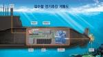 잠수함 전기추진 계통도