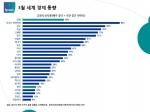 세계인의 40%는 자국의 경제 신뢰도에 대한 긍정적 평가