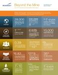 뉴몬트, 2014년 지속가능성 보고서 발간