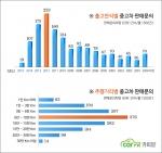 출고연식별 주행거리별 소비자 판매문의 현황