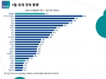 4월 경제동향, 한국 하위 5위