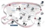 Digital Guardian 정보보안범위