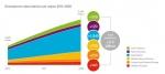 에릭슨엘지는 2020년까지 첨단 모바일 기술이 전 세계적으로 보급될 것이며 스마트폰 가입건수는 두 배 이상 증가, 전 세계 인구의 70 %에 도달하며, 인구의 90%는 모바일 광대