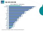 9월 한국의 경제동향 '긍정 평가 14%'