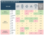 CA 애플리케이션 이코노미 시장 잠재력 지표(MPA)