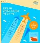 신한카드가 제주항공 Refresh Point 카드를 출시했다
