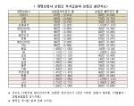 부지급율 보험금 불만족도(사진출처 생보협회 공시자료)