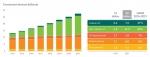 2015년에서 2021년 사이에 셀룰러 IoT는 가장 높은 성장률을 보일 것이며, IoT 커넥티드 기기의 수는 연평균 23%로 성장할 것으로 예상된다