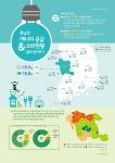 충남연구원이 발간하고 있는 월간 충남경제 3월호에 실린 충남의 에너지 공급과 소비 현황 실태 알아보기 인포그래픽