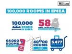 힐튼이 유럽과 중동 및 아프리카 지역에서 영업 중인 객실이 10만 개를 넘어섰다고 밝혔다