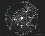 서울시 청년활동지원센터, 청년수당 참여자 지원동기 분석 결과를 발표했다. 그림은 2017년도 청년수당 사업 참여자 지원동기 네트워크망 분석