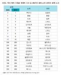 머서 해외 주재원 생계비 조사 중 2017년 세계 순위 상하위 10개 도시