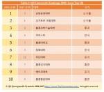 QS University Rankings 2018: Asia(Top 10)
