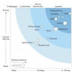 SAS가 실시간 마케팅 분석으로 기업의 고객 경험 혁신을 가속화한다