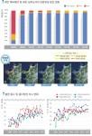 충남연구원이 허베이스피리트호 유류유출사고 후 10년 동안의 충청남도 해안환경 변화 보고서를 발표했다