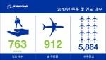 보잉이 2017년 총 763대의 상용기를 인도하며 사상 최대 인도 기록을 경신했다