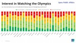 입소스가 전 세계 27개국 2만 명의 성인을 대상으로 실시한 2018 평창 동계 올림픽에 대한 글로벌 견해 조사 결과 제 23회 동계 올림픽에 관심을 보이는 세계인이 51%로 나타났다