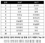 한국인이 선호하는 2018년 설 연휴 인기 여행지 Top 10