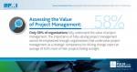 58%의 기업만이 프로젝트 매니지먼트의 가치를 이해하고 있다