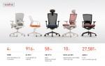 시디즈의 사무용 의자 T50이 글로벌 누적 판매량 146만대를 기록했다