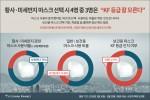 인터파크아이마켓이 회원 810명을 대상으로 조사한 황사·미세먼지 대비 마스크 사용 현황