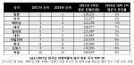 호텔스닷컴이 발표한 2017 호텔가격지수