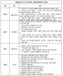 서울시장 청렴정책 공약