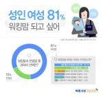 미디어윌이 운영하는 벼룩시장구인구직이 성인 여성 862명을 대상으로 설문 조사한 결과 응답자의 81%가 전업맘 보다 워킹맘을 선택하겠다고 답했다