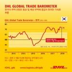DHL이 발표한 DHL Global Trade Barometer의 데이터에 따르면 한국의 무역 성장세가 크게 확대될 것으로 전망되었다