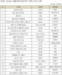 2018년 대활자본(큰글자책) 목록(21종 22책)