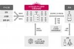 LG CNS 오롯(Orott) 서비스 플랫폼 구성도