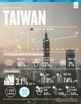 대만 소비재 시장 트렌드 관련 주요 내용을 담은 인포그래픽