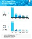 건강기능식품 카테고리별 판매액 TOP 5