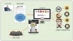 온라인입찰 기반의 호텔비교견적 흐름도